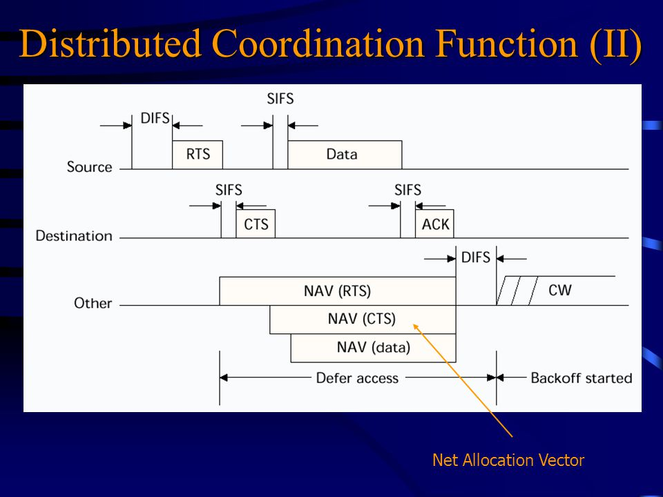 Distributed Coordination Function (II) Net Allocation Vector
