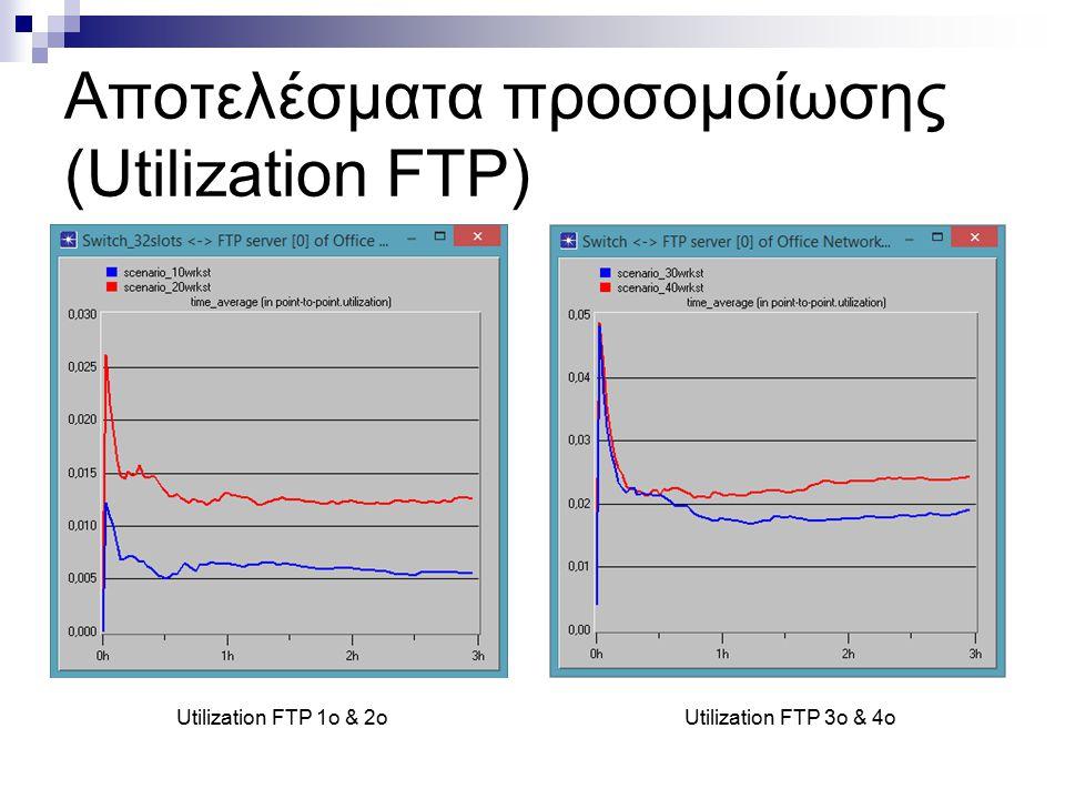 Αποτελέσματα προσομοίωσης (Utilization FTP) Utilization FTP 1o & 2oUtilization FTP 3ο & 4ο