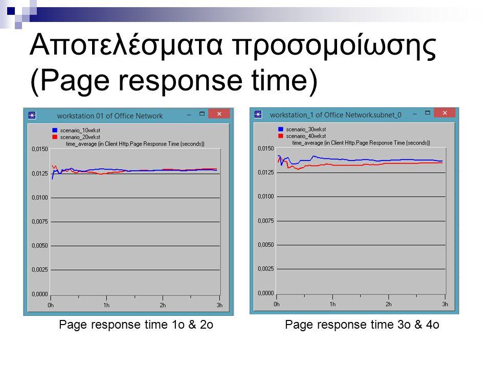 Αποτελέσματα προσομοίωσης (Page response time) Page response time 1o & 2oPage response time 3o & 4o