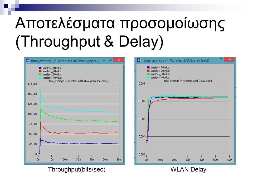 Αποτελέσματα προσομοίωσης (Throughput & Delay) Throughput(bits/sec)WLAN Delay