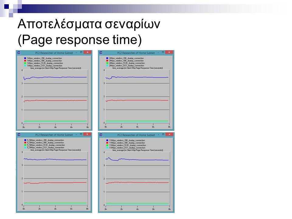 Αποτελέσματα σεναρίων (Page response time)