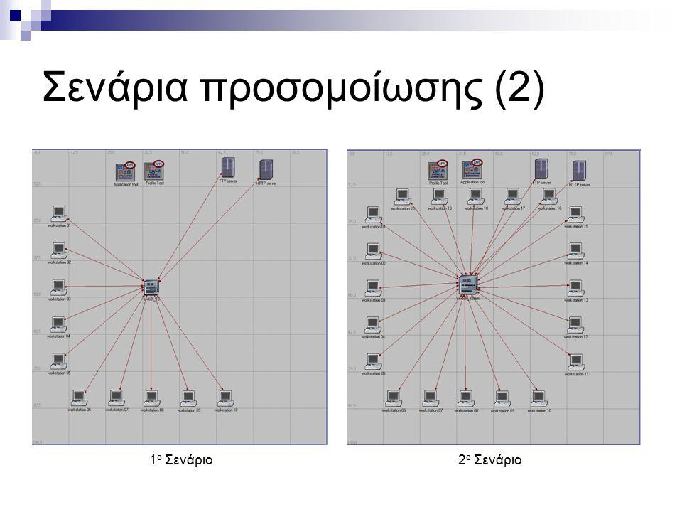 Σενάρια Προσομοίωσης (3) 3 ο και 4 ο Σενάριο Υποδίκτυο 4 ο ΣενάριοΥποδίκτυο 3 ο Σενάριο Στα σενάρια 3 και 4 η σχεδίασή του στο ανώτερο επίπεδο είναι η ίδια και η διαφοροποίησή τους βρίσκεται στο εσωτερικό των υποδικτύων, όπως φαίνεται στις 2 εικόνες παρακάτω.