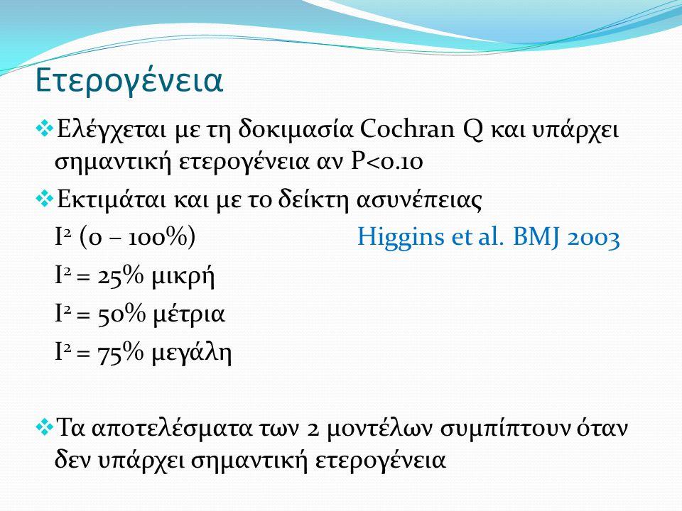 Ετερογένεια  Ελέγχεται με τη δοκιμασία Cochran Q και υπάρχει σημαντική ετερογένεια αν P<0.10  Εκτιμάται και με το δείκτη ασυνέπειας Ι 2 (0 – 100%) Higgins et al.