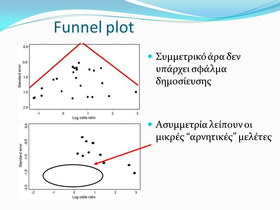 Funnel plot Συμμετρικό άρα δεν υπάρχει σφάλμα δημοσίευσης Ασυμμετρία λείπουν οι μικρές αρνητικές μελέτες