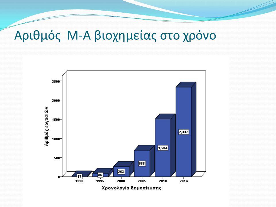 Αριθμός Μ-Α βιοχημείας στο χρόνο