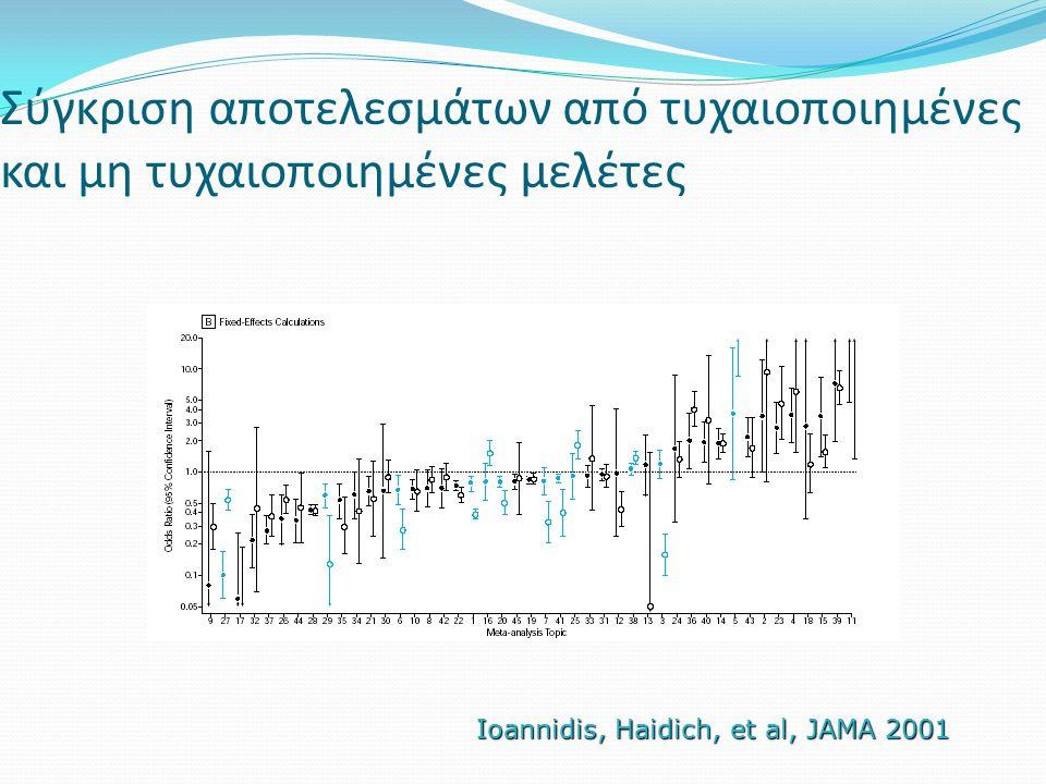 Σύγκριση αποτελεσμάτων από τυχαιοποιημένες και μη τυχαιοποιημένες μελέτες Ioannidis, Haidich, et al, JAMA 2001