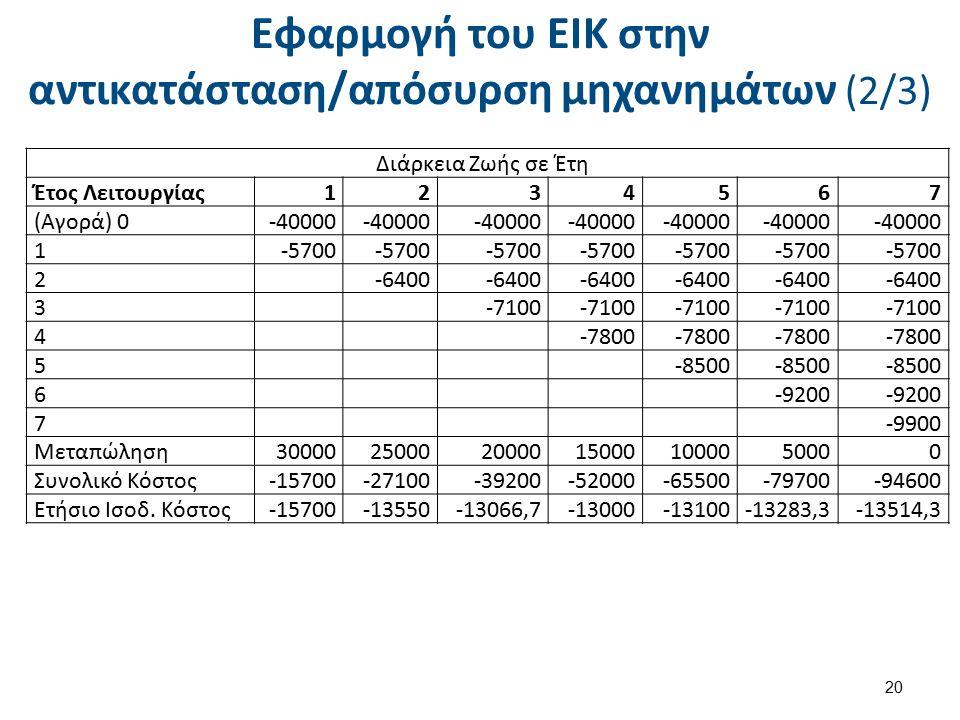 Εφαρμογή του ΕΙΚ στην αντικατάσταση/απόσυρση μηχανημάτων (2/3) 20 Διάρκεια Ζωής σε Έτη Έτος Λειτουργίας1234567 (Αγορά) 0-40000 1-5700 2 -6400 3 -7100 4 -7800 5 -8500 6 -9200 7 -9900 Μεταπώληση300002500020000150001000050000 Συνολικό Κόστος-15700-27100-39200-52000-65500-79700-94600 Ετήσιο Ισοδ.
