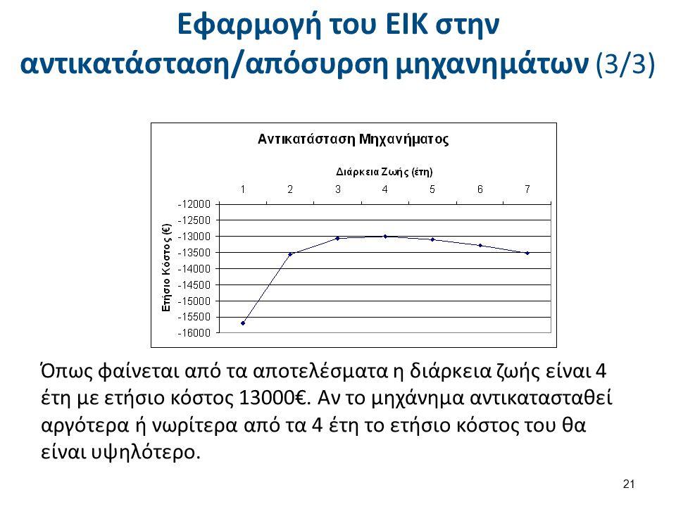 Εφαρμογή του ΕΙΚ στην αντικατάσταση/απόσυρση μηχανημάτων (3/3) Όπως φαίνεται από τα αποτελέσματα η διάρκεια ζωής είναι 4 έτη με ετήσιο κόστος 13000€.