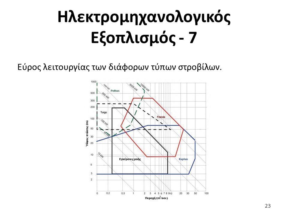 Εύρος λειτουργίας των διάφορων τύπων στροβίλων. 23 Ηλεκτρομηχανολογικός Εξοπλισμός - 7
