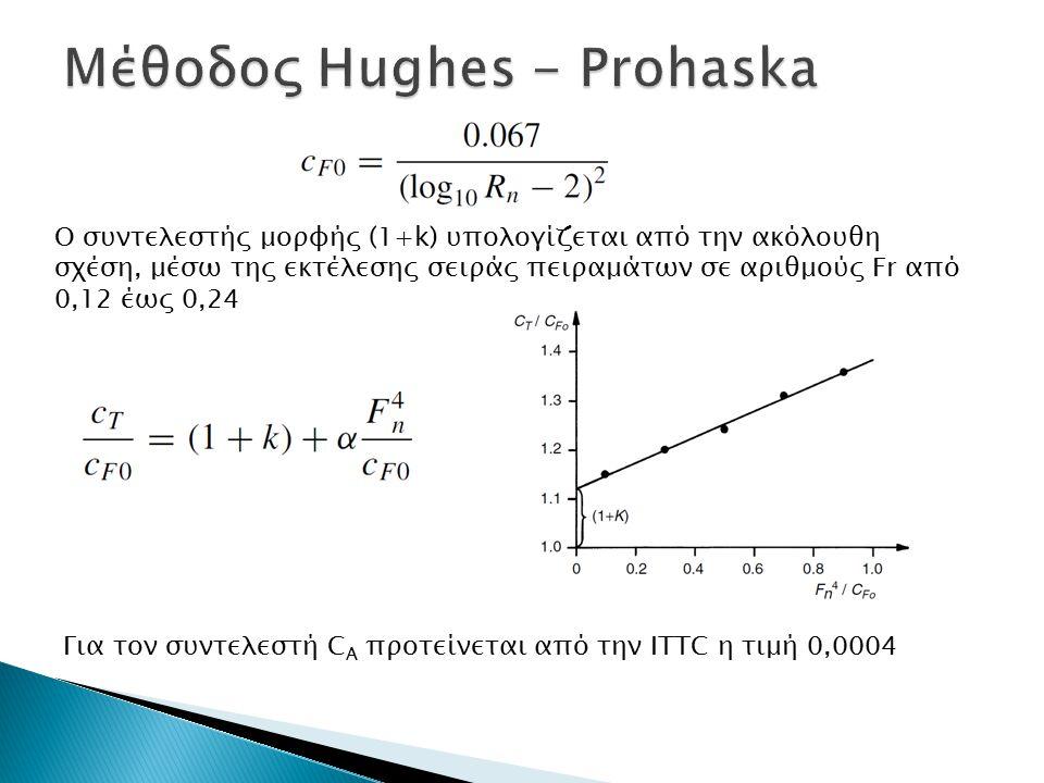 Ο συντελεστής μορφής (1+k) υπολογίζεται από την ακόλουθη σχέση, μέσω της εκτέλεσης σειράς πειραμάτων σε αριθμούς Fr από 0,12 έως 0,24 Για τον συντελεσ