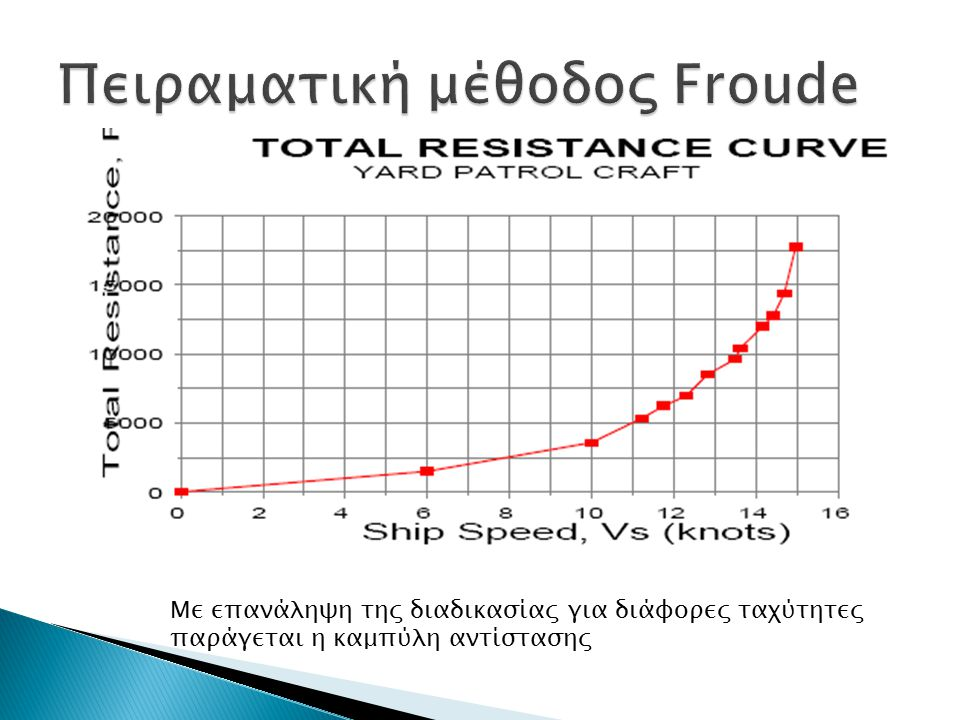 Οι δοκιμές υπολογισμού της αντίστασης συνήθως εκτελούνται σε δεξαμενές με ήρεμο νερό, όπου το μοντέλο είναι προσδεδεμένο σε φορείο το οποίο κινείται κατά μήκος της δεξαμενής.