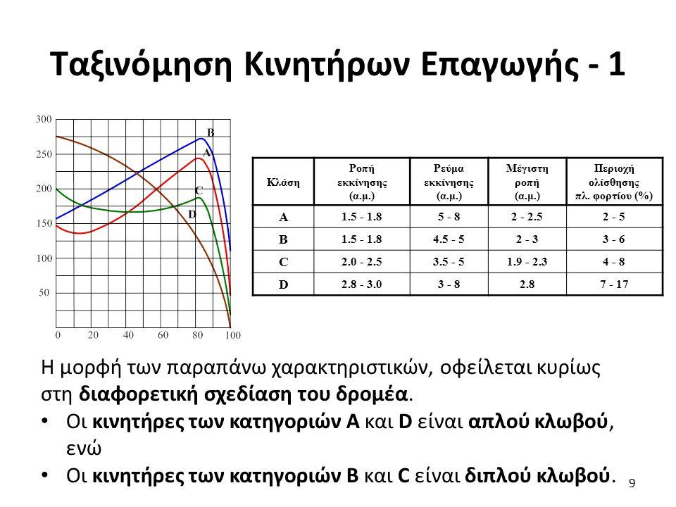 Ταξινόμηση Κινητήρων Επαγωγής - 1 9 Κλάση Ροπή εκκίνησης (α.μ.) Ρεύμα εκκίνησης (α.μ.) Μέγιστη ροπή (α.μ.) Περιοχή ολίσθησης πλ. φορτίου (%) Α 1.5 - 1