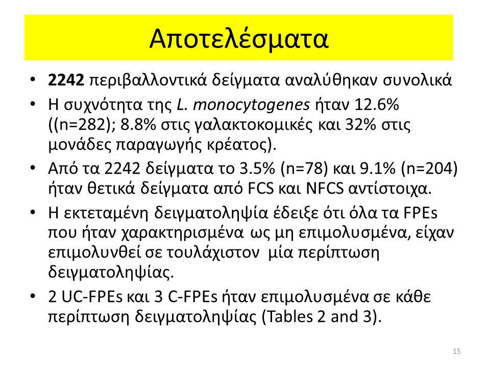 Αποτελέσματα 2242 περιβαλλοντικά δείγματα αναλύθηκαν συνολικά Η συχνότητα της L.