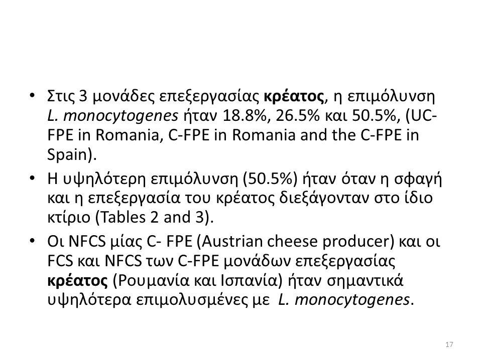 Στις 3 μονάδες επεξεργασίας κρέατος, η επιμόλυνση L.