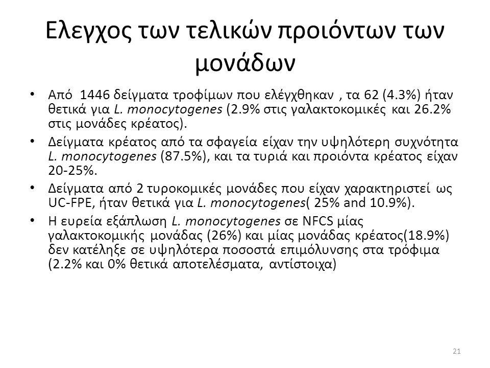 Ελεγχος των τελικών προιόντων των μονάδων Από 1446 δείγματα τροφίμων που ελέγχθηκαν, τα 62 (4.3%) ήταν θετικά για L.