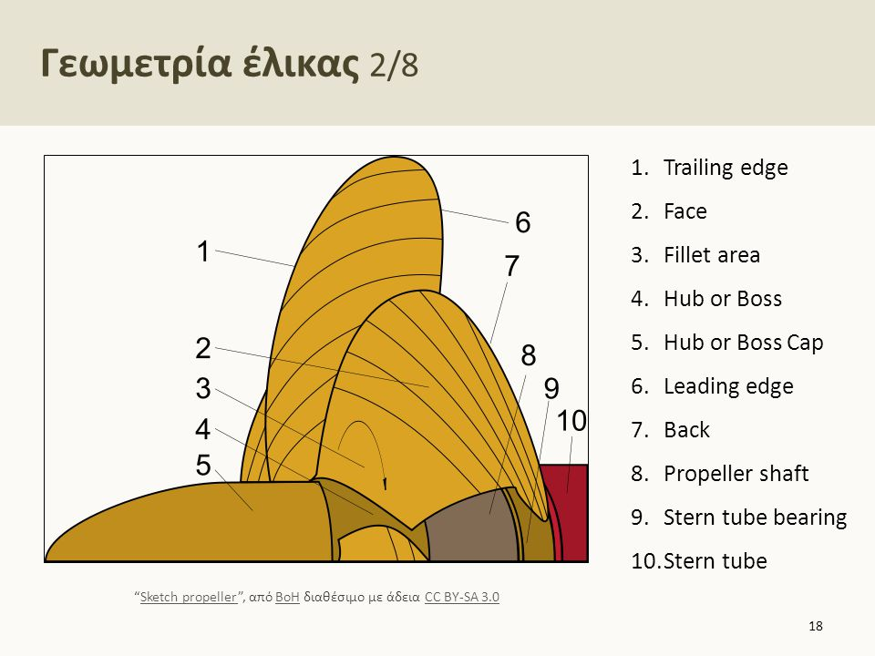 Γεωμετρία έλικας 2/8 18 1.Trailing edge 2.Face 3.Fillet area 4.Hub or Boss 5.Hub or Boss Cap 6.Leading edge 7.Back 8.Propeller shaft 9.Stern tube bear