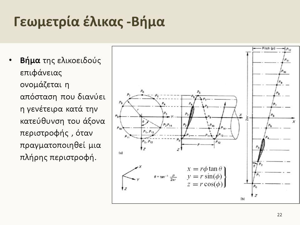 Γεωμετρία έλικας -Βήμα Βήμα της ελικοειδούς επιφάνειας ονομάζεται η απόσταση που διανύει η γενέτειρα κατά την κατεύθυνση του άξονα περιστροφής, όταν π