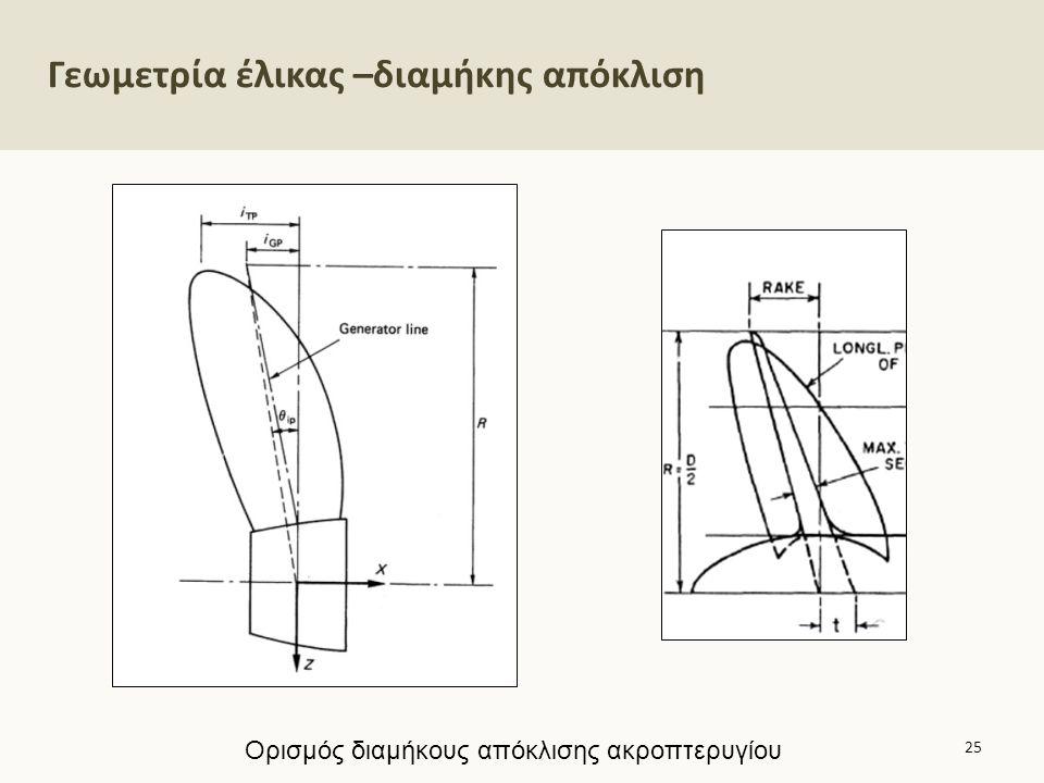 Γεωμετρία έλικας –διαμήκης απόκλιση 25 Ορισμός διαμήκους απόκλισης ακροπτερυγίου