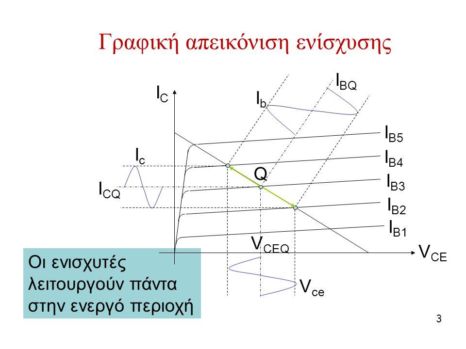 Οι ενισχυτές λειτουργούν πάντα στην ενεργό περιοχή 3 Γραφική απεικόνιση ενίσχυσης ICIC V CE IcIc V ce IbIb Q I CQ I BQ V CEQ I B1 I B2 I B3 I B4 I B5