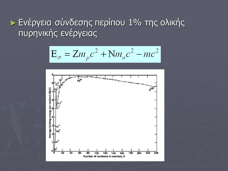 ► Ενέργεια σύνδεσης περίπου 1% της ολικής πυρηνικής ενέργειας
