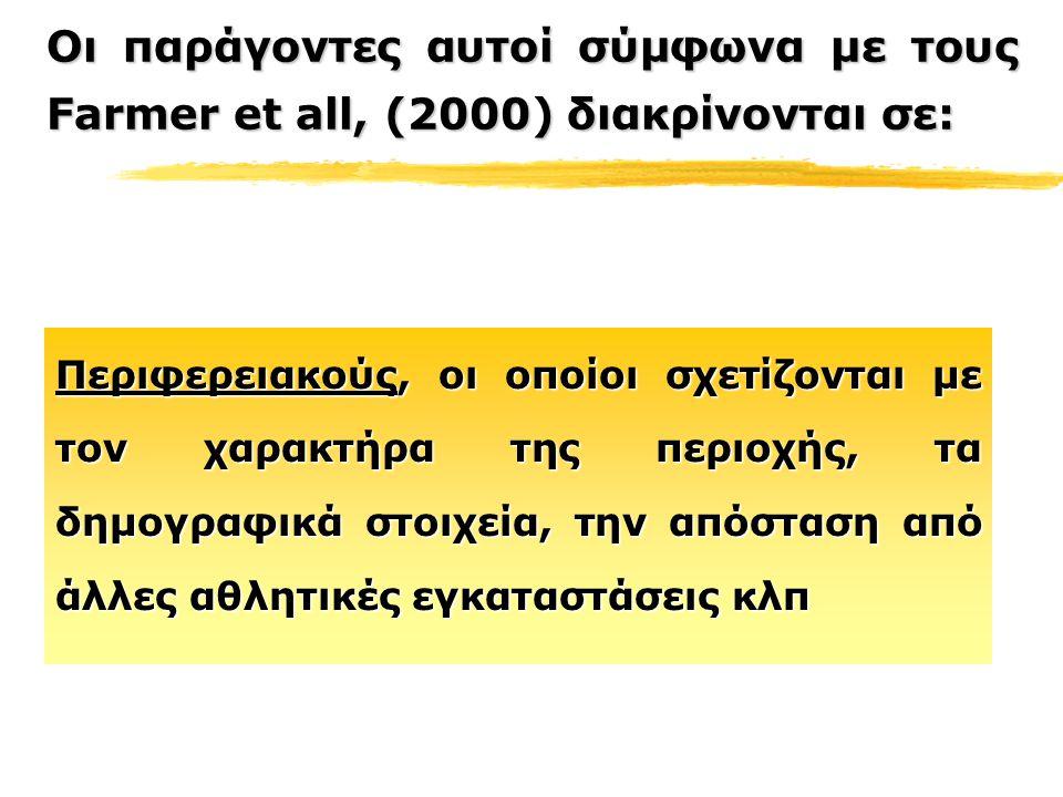 Οι παράγοντες αυτοί σύμφωνα με τους Farmer et all, (2000) διακρίνονται σε: Περιφερειακούς, οι οποίοι σχετίζονται με τον χαρακτήρα της περιοχής, τα δημ