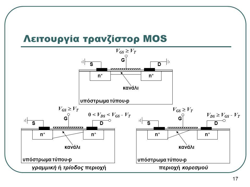 S D υπόστρωμα τύπου-p n+n+ n+n+ SD n+n+ n+n+ γραμμική ή τρίοδος περιοχήπεριοχή κορεσμού S G D n+n+ n+n+ κανάλι υπόστρωμα τύπου-p Λειτουργία τρανζίστορ
