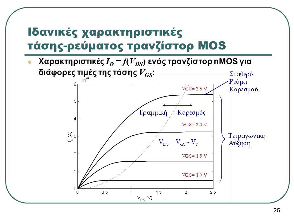Ιδανικές χαρακτηριστικές τάσης-ρεύματος τρανζίστορ MOS Χαρακτηριστικές I D = f(V DS ) ενός τρανζίστορ nMOS για διάφορες τιμές της τάσης V GS : 25