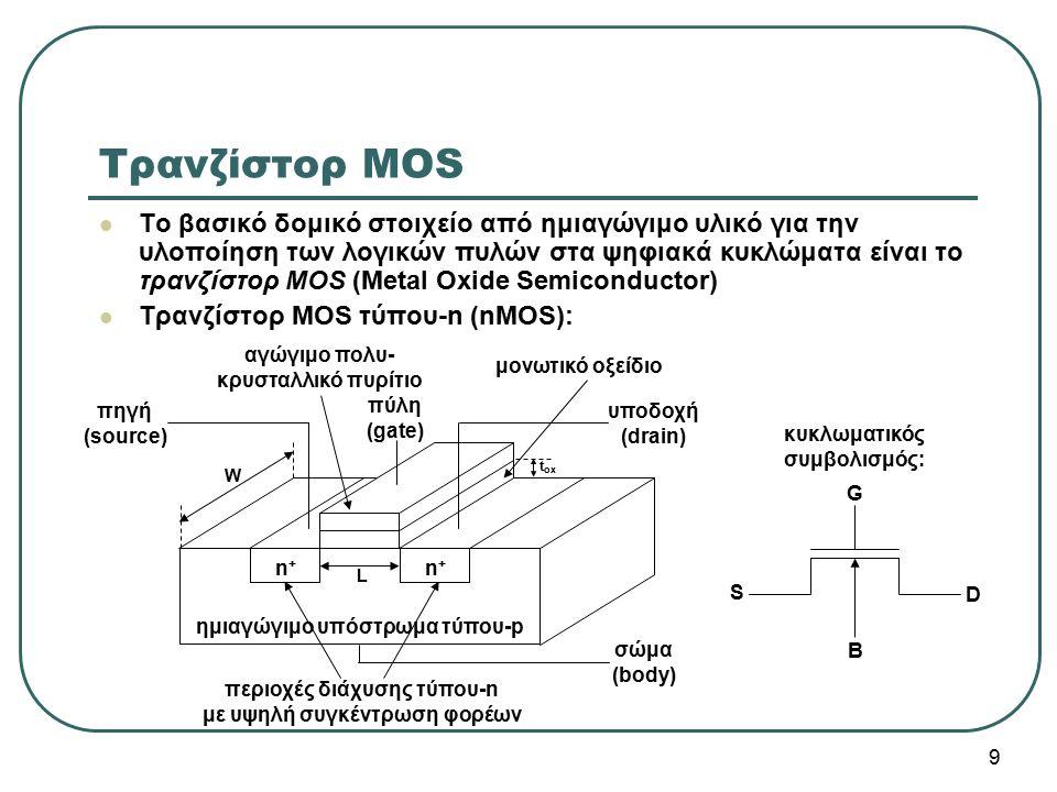 Το βασικό δομικό στοιχείο από ημιαγώγιμο υλικό για την υλοποίηση των λογικών πυλών στα ψηφιακά κυκλώματα είναι το τρανζίστορ MOS (Metal Oxide Semicond