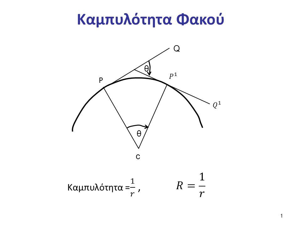 Καμπυλότητα Φακού P c Q θ θ 1