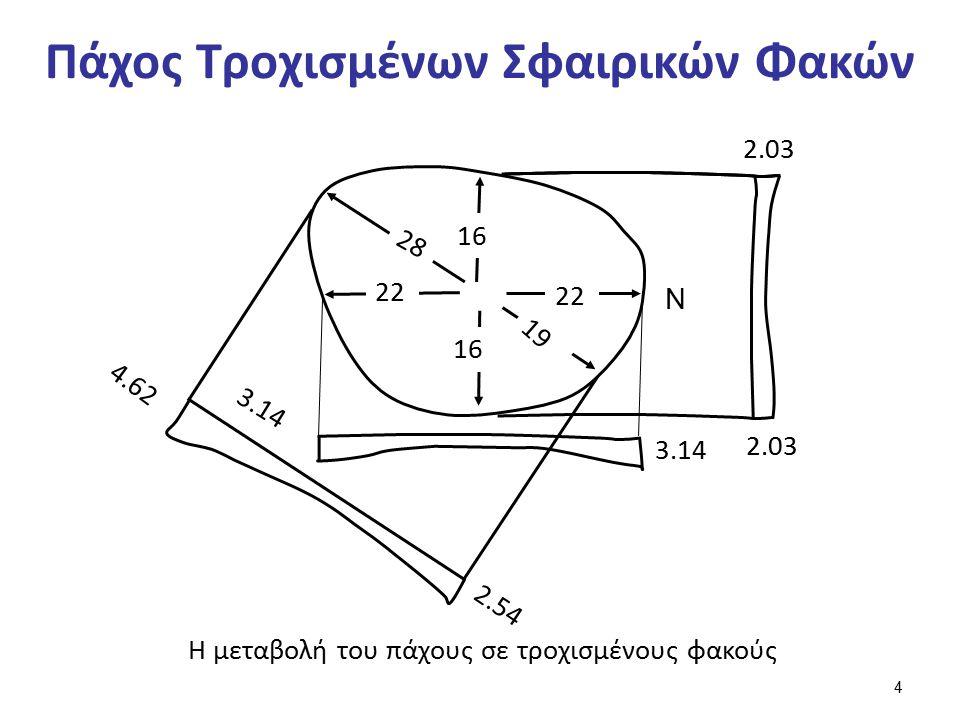 Πάχος Τροχισμένων Σφαιρικών Φακών 4.62 3.14 2.54 3.14 2.03 N 28 16 22 16 19 Η μεταβολή του πάχους σε τροχισμένους φακούς 4
