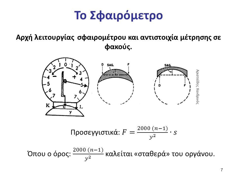 Το Σφαιρόμετρο Αρχή λειτουργίας σφαιρομέτρου και αντιστοιχία μέτρησης σε φακούς. Αριστείδης Χανδρινός 7