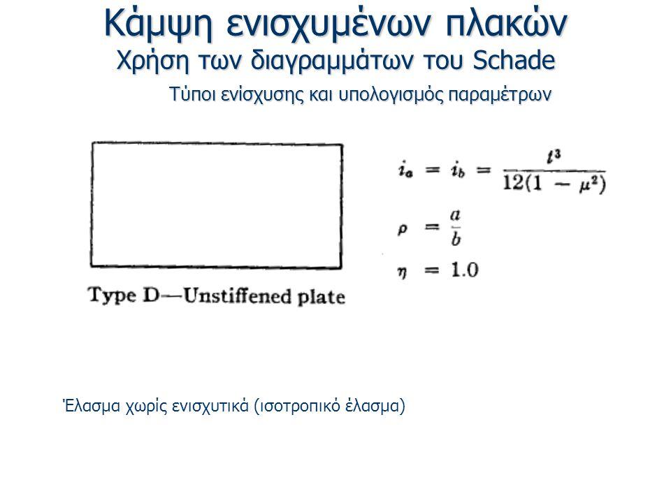Κάμψη ενισχυμένων πλακών Χρήση των διαγραμμάτων του Schade Τύποι ενίσχυσης και υπολογισμός παραμέτρων Έλασμα χωρίς ενισχυτικά (ισοτροπικό έλασμα)