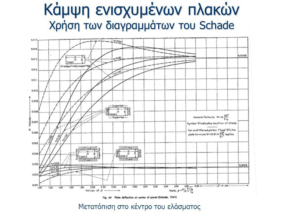 Κάμψη ενισχυμένων πλακών Χρήση των διαγραμμάτων του Schade Μετατόπιση στο κέντρο του ελάσματος