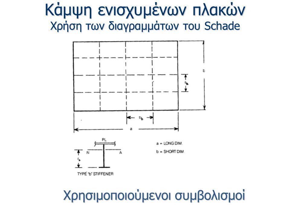 Κάμψη ενισχυμένων πλακών Χρήση των διαγραμμάτων του Schade Χρησιμοποιούμενοι συμβολισμοί