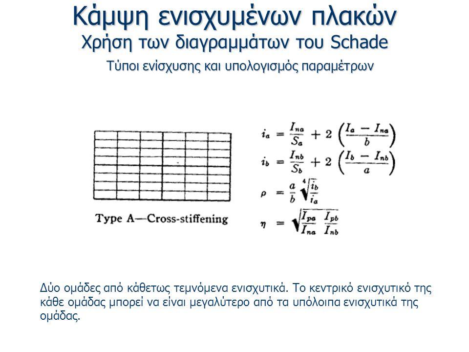 Κάμψη ενισχυμένων πλακών Χρήση των διαγραμμάτων του Schade Τύποι ενίσχυσης και υπολογισμός παραμέτρων Δύο ομάδες από κάθετως τεμνόμενα ενισχυτικά.
