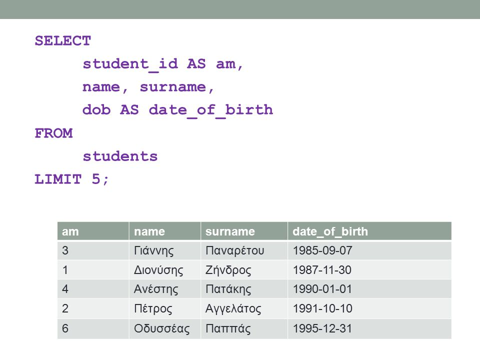 SELECT student_id AS am, name, surname, dob AS date_of_birth FROM students LIMIT 5; amnamesurnamedate_of_birth 3ΓιάννηςΠαναρέτου1985-09-07 1ΔιονύσηςΖή
