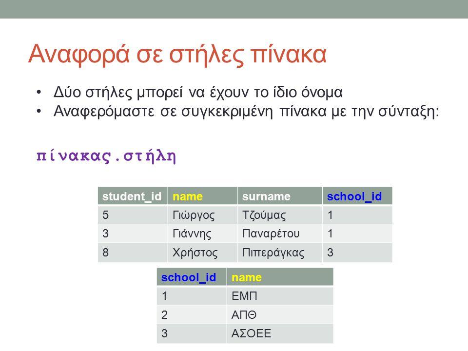 Αναφορά σε στήλες πίνακα student_idnamesurnameschool_id 5ΓιώργοςΤζούμας1 3ΓιάννηςΠαναρέτου1 8ΧρήστοςΠιπεράγκας3 school_idname 1ΕΜΠ 2ΑΠΘ 3ΑΣΟΕΕ Δύο στήλες μπορεί να έχουν το ίδιο όνομα Αναφερόμαστε σε συγκεκριμένη πίνακα με την σύνταξη: πίνακας.στήλη
