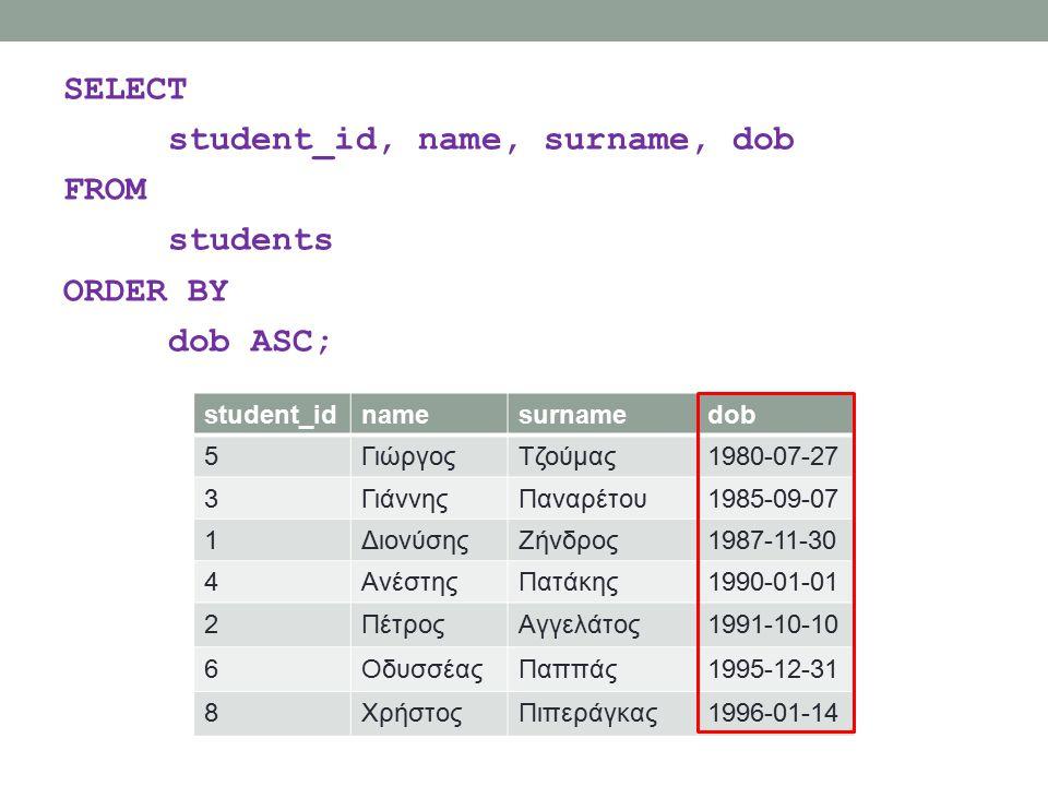 SELECT student_id, name, surname, dob FROM students ORDER BY dob ASC; student_idnamesurnamedob 5ΓιώργοςΤζούμας1980-07-27 3ΓιάννηςΠαναρέτου1985-09-07 1ΔιονύσηςΖήνδρος1987-11-30 4ΑνέστηςΠατάκης1990-01-01 2ΠέτροςΑγγελάτος1991-10-10 6ΟδυσσέαςΠαππάς1995-12-31 8ΧρήστοςΠιπεράγκας1996-01-14