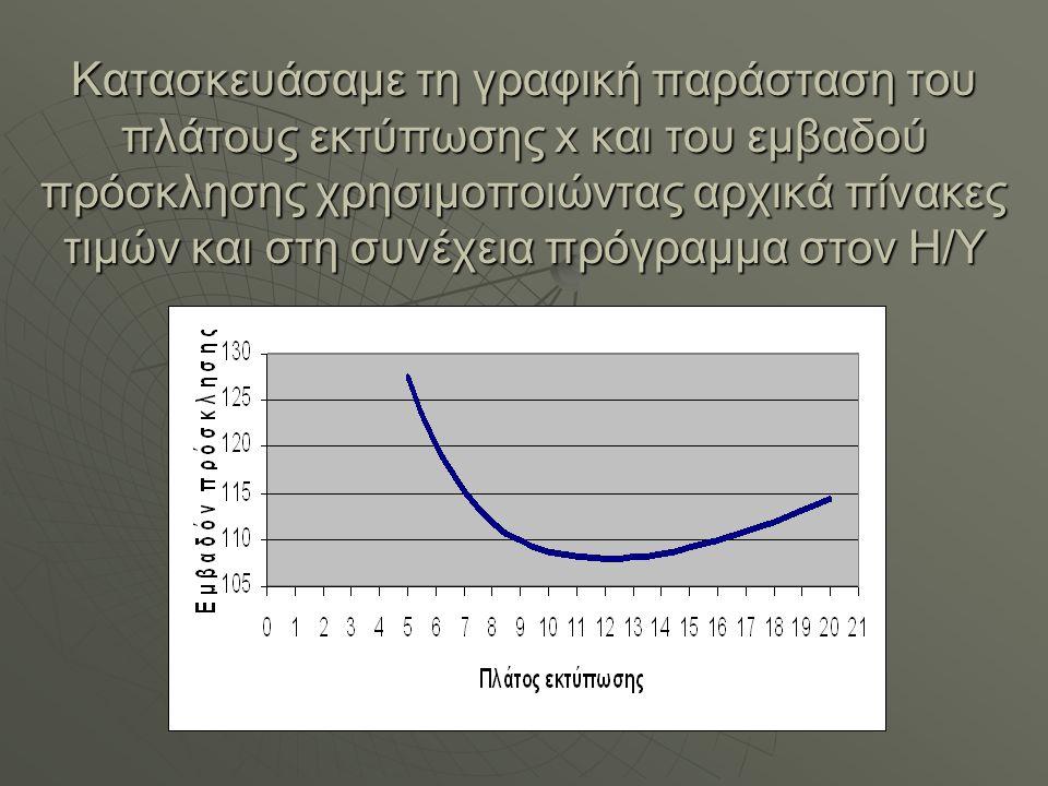 ΣΥΜΠΕΡΑΣΜΑΤΑ  Από τη γραφική παράσταση παρατηρήσαμε ότι το βέλτιστο παρατηρήσαμε ότι το βέλτιστο πλάτος εκτύπωσης είναι : x=12cm πλάτος εκτύπωσης είναι : x=12cm  Από υπολογισμούς το βέλτιστο εμβαδόν ανά πρόσκληση είναι : 108cm 2 εμβαδόν ανά πρόσκληση είναι : 108cm 2  Χαμηλότερο κόστος πρόσκλησης :1,62 €