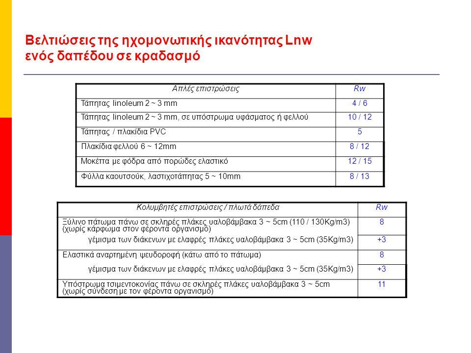 Βελτιώσεις της ηχομονωτικής ικανότητας Lnw ενός δαπέδου σε κραδασμό Απλές επιστρώσεις Rw Τάπητας linoleum 2 ~ 3 mm4 / 6 Τάπητας linoleum 2 ~ 3 mm, σε