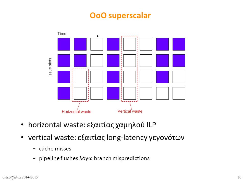 10cslab@ntua 2014-2015 ΟοΟ superscalar horizontal waste: εξαιτίας χαμηλού ILP vertical waste: εξαιτίας long-latency γεγονότων – cache misses – pipeline flushes λόγω branch mispredictions