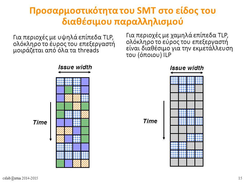 15cslab@ntua 2014-2015 Προσαρμοστικότητα του SMT στο είδος του διαθέσιμου παραλληλισμού Για περιοχές με υψηλά επίπεδα TLP, ολόκληρο το έυρος του επεξεργαστή μοιράζεται από όλα τα threads Issue width Time Issue width Time Για περιοχές με χαμηλά επίπεδα TLP, ολόκληρο το εύρος του επεξεργαστή είναι διαθέσιμο για την εκμετάλλευση του (όποιου) ILP