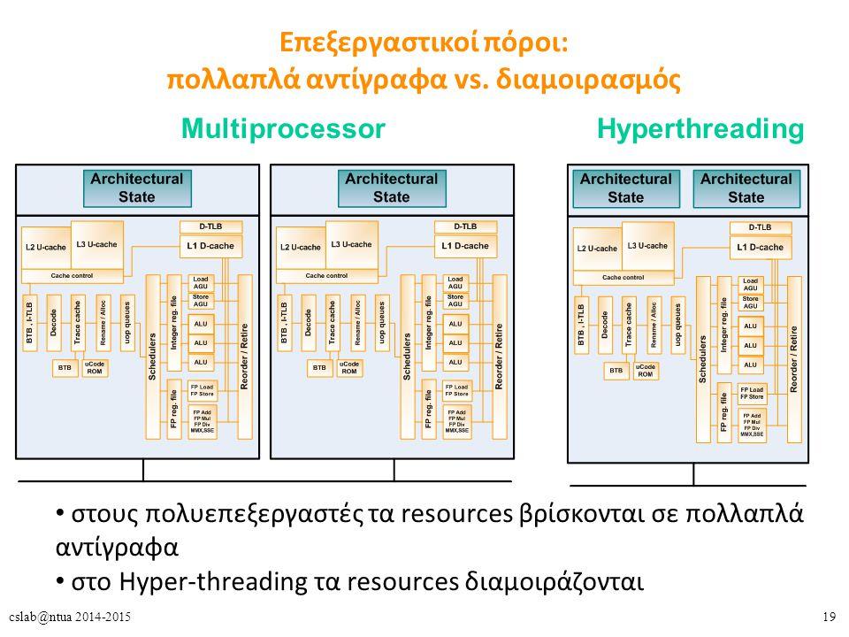 19cslab@ntua 2014-2015 Επεξεργαστικοί πόροι: πολλαπλά αντίγραφα vs.