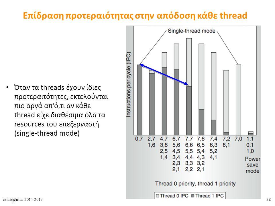 38cslab@ntua 2014-2015 Επίδραση προτεραιότητας στην απόδοση κάθε thread Όταν τα threads έχουν ίδιες προτεραιτότητες, εκτελούνται πιο αργά απ'ό,τι αν κάθε thread είχε διαθέσιμα όλα τα resources του επεξεργαστή (single-thread mode)