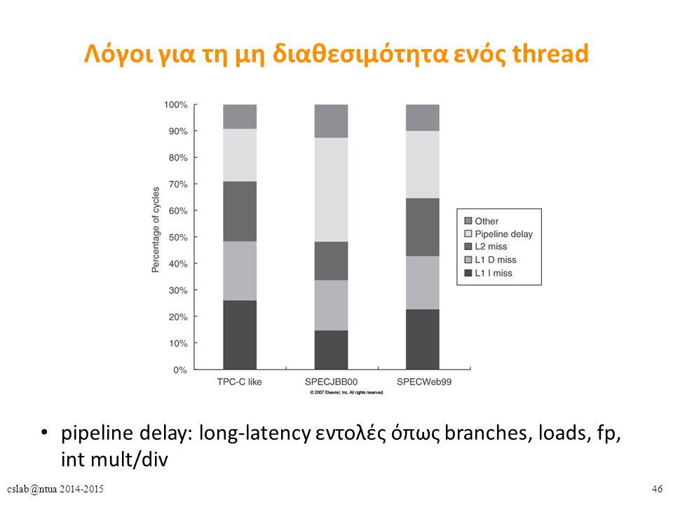46cslab@ntua 2014-2015 Λόγοι για τη μη διαθεσιμότητα ενός thread pipeline delay: long-latency εντολές όπως branches, loads, fp, int mult/div