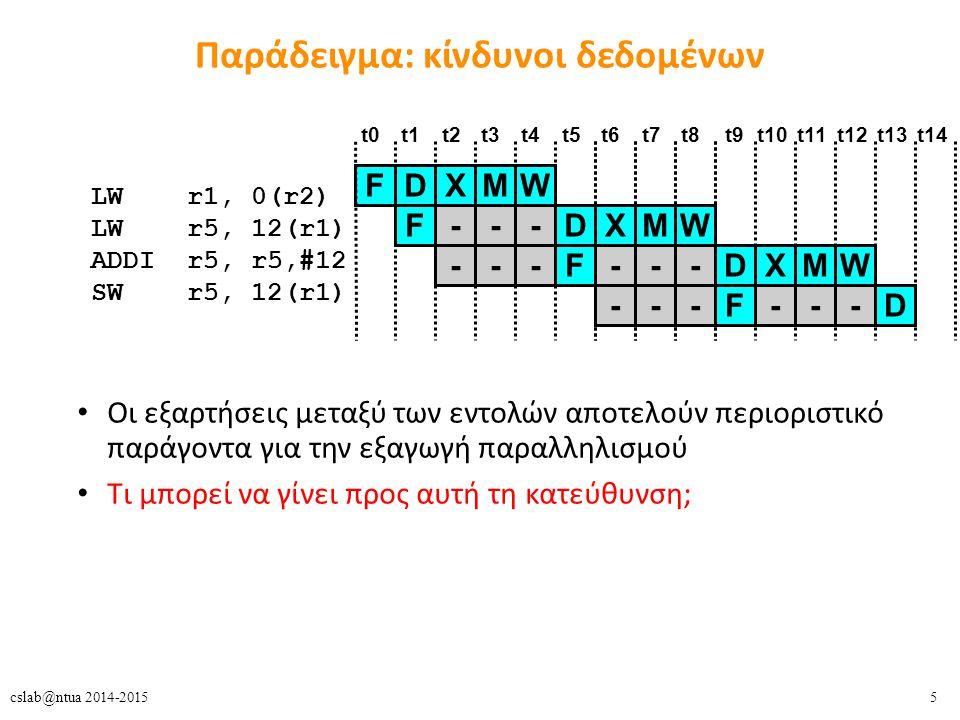 5cslab@ntua 2014-2015 Παράδειγμα: κίνδυνοι δεδομένων Οι εξαρτήσεις μεταξύ των εντολών αποτελούν περιοριστικό παράγοντα για την εξαγωγή παραλληλισμού Τι μπορεί να γίνει προς αυτή τη κατεύθυνση; LW r1, 0(r2) LW r5, 12(r1) ADDI r5, r5,#12 SW r5, 12(r1) FDXMW t0t1t2t3t4t5t6t7t8 FDXMW--- FDXMW------ FD------ t9t10t11t12t13t14