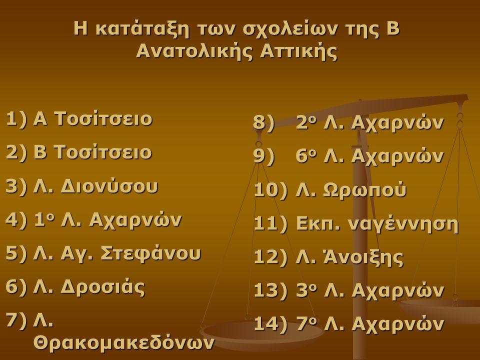 1)Α Τοσίτσειο 2)Β Τοσίτσειο 3)Λ. Διονύσου 4)1 ο Λ. Αχαρνών 5)Λ. Αγ. Στεφάνου 6)Λ. Δροσιάς 7)Λ. Θρακομακεδόνων Η κατάταξη των σχολείων της Β Ανατολικής