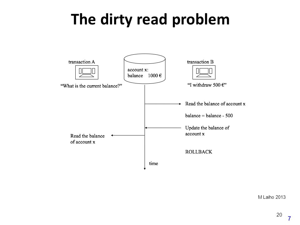7 M Laiho 2013 The dirty read problem 20