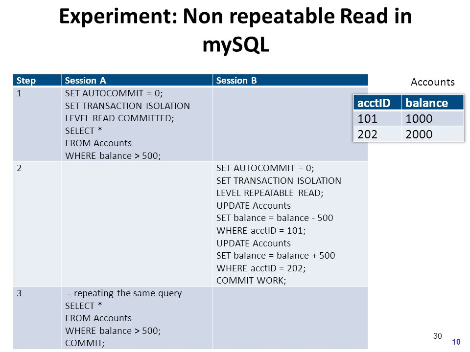 10 Accounts Experiment: Non repeatable Read in mySQL StepSession ASession B 1SET AUTOCOMMIT = 0; SET TRANSACTION ISOLATION LEVEL READ COMMITTED; SELECT * FROM Accounts WHERE balance > 500; 2 SET AUTOCOMMIT = 0; SET TRANSACTION ISOLATION LEVEL REPEATABLE READ; UPDATE Accounts SET balance = balance - 500 WHERE acctID = 101; UPDATE Accounts SET balance = balance + 500 WHERE acctID = 202; COMMIT WORK; 3-- repeating the same query SELECT * FROM Accounts WHERE balance > 500; COMMIT; 30