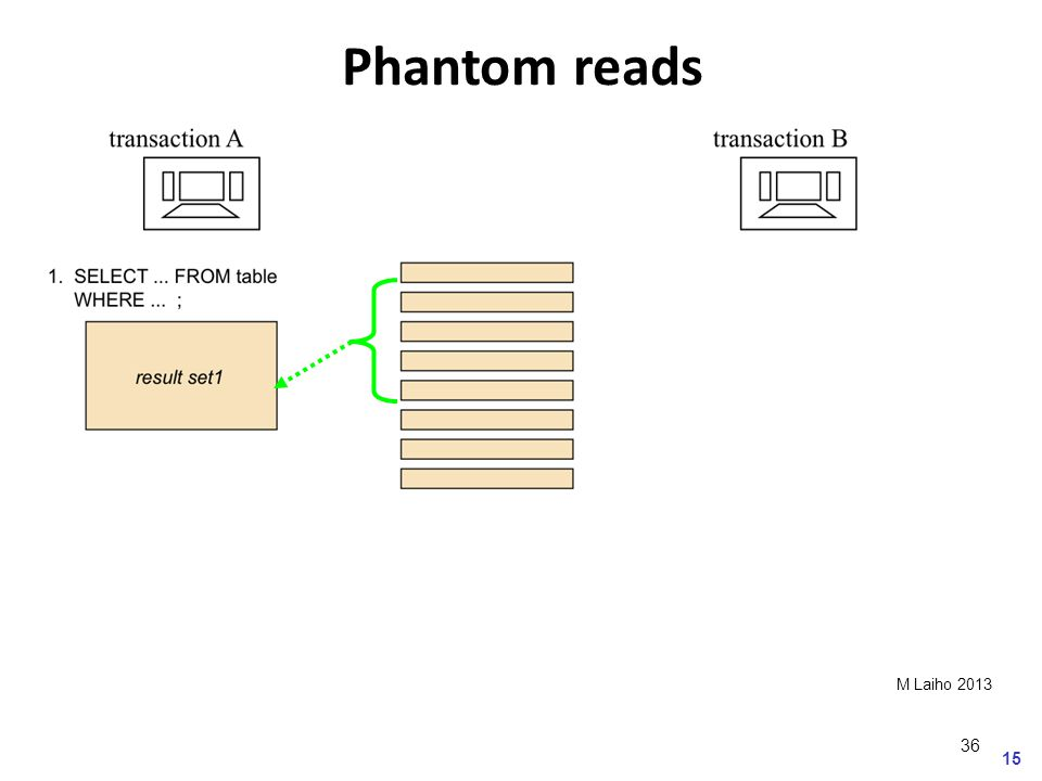 15 M Laiho 2013 Phantom reads 36
